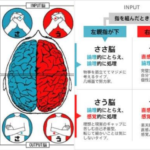 0秒でわかる、自分の頭の使い方診断