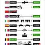 諸問題に対する世界各国の問題解決法