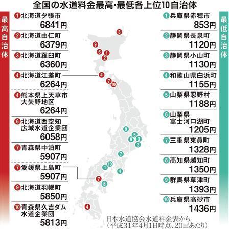 地域に寄って大きすぎる水道料金の格差